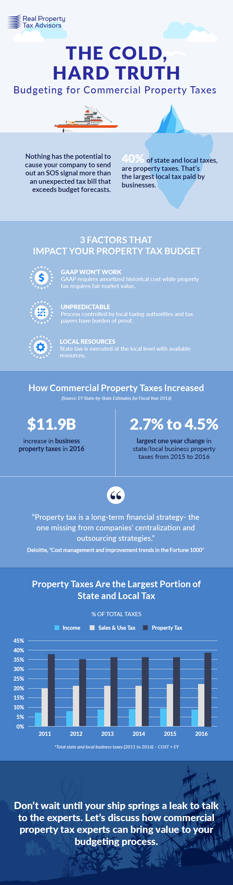 Commercial Property Taxes Budgeting Infographic